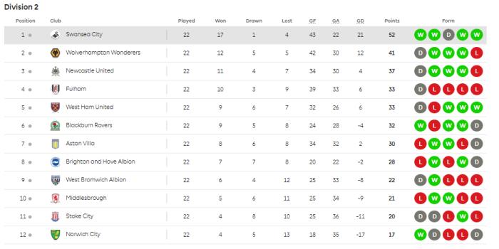 U23 table