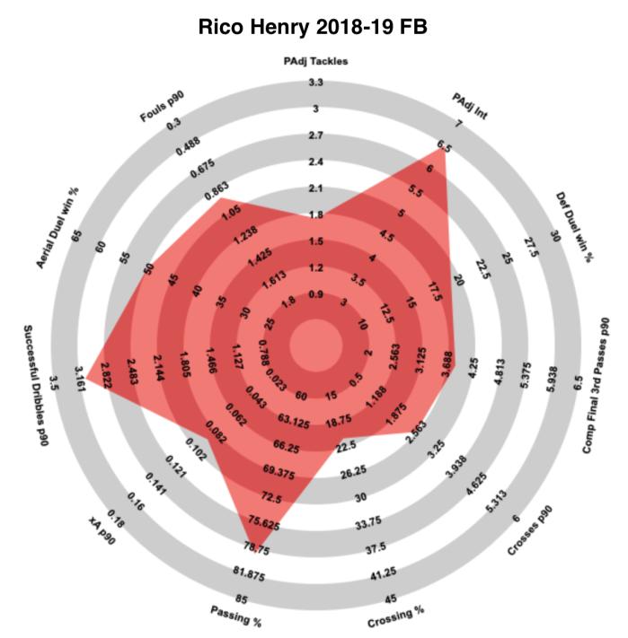 Henry FB Radar.png