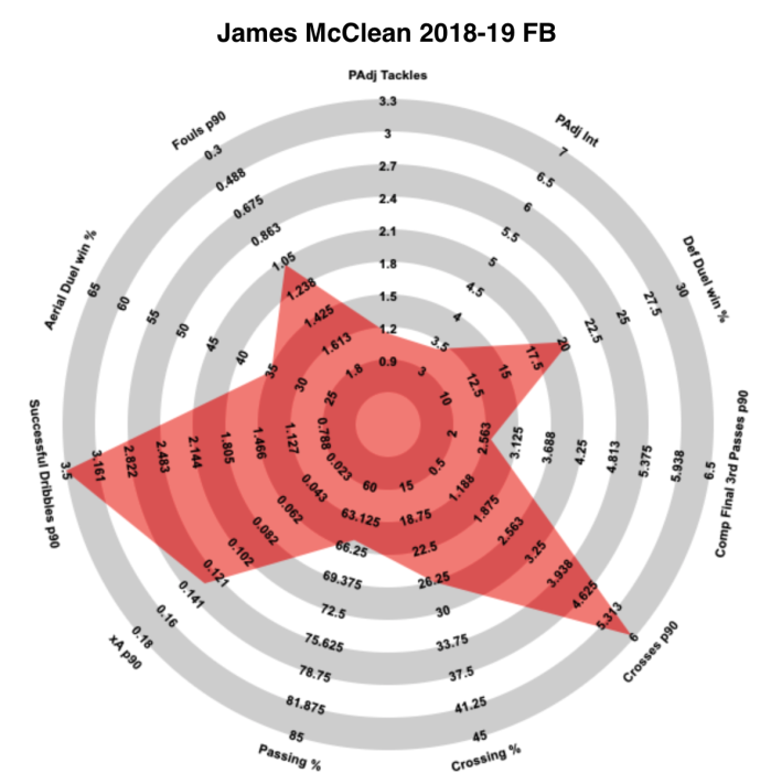 McClean FB Radar.png